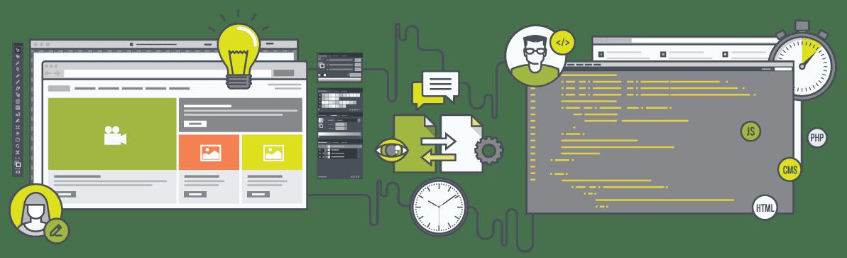 Criação de Websites | euDigital - Agência de Marketing Digital