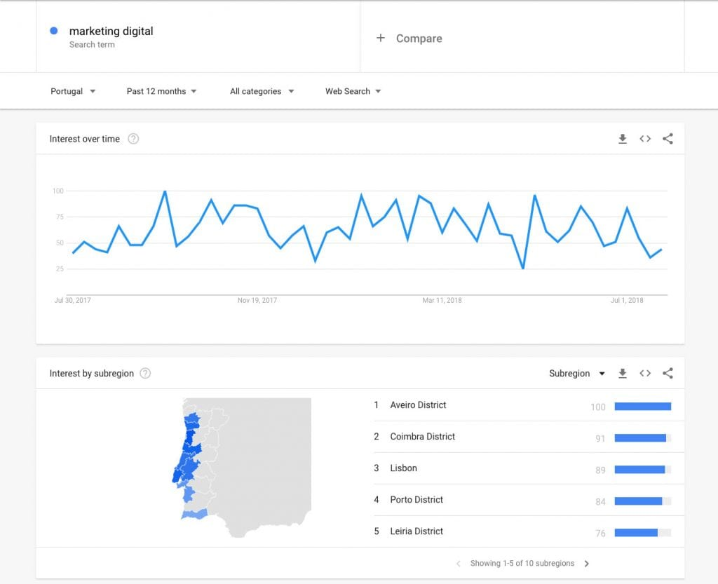 O Guia de Iniciação ao Google Trends | euDigital - Agência de Marketing Digital Porto
